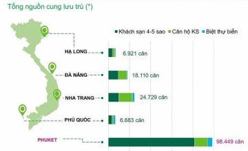"""Nếu không lên đặc khu, Phú Quốc vẫn """"dư sức"""" trở thành trung tâm kinh tế"""